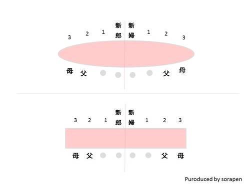 図解付き♡結婚式席次表のマナー~配置・肩書き~
